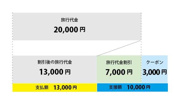 「Go to トラベル」キャンペーンでオーベルジュを利用する際の割引率早見表